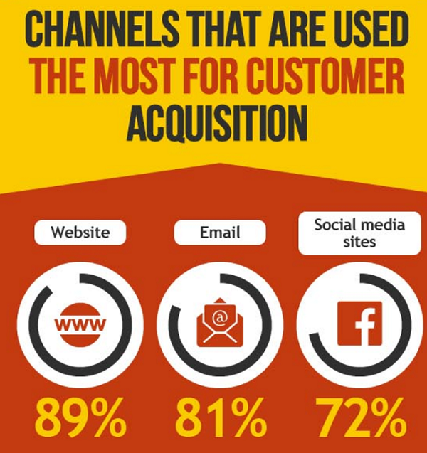 most-used-customer-acquisition-channels