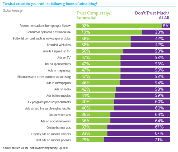 people-trust-recommendations-from-people-they-know