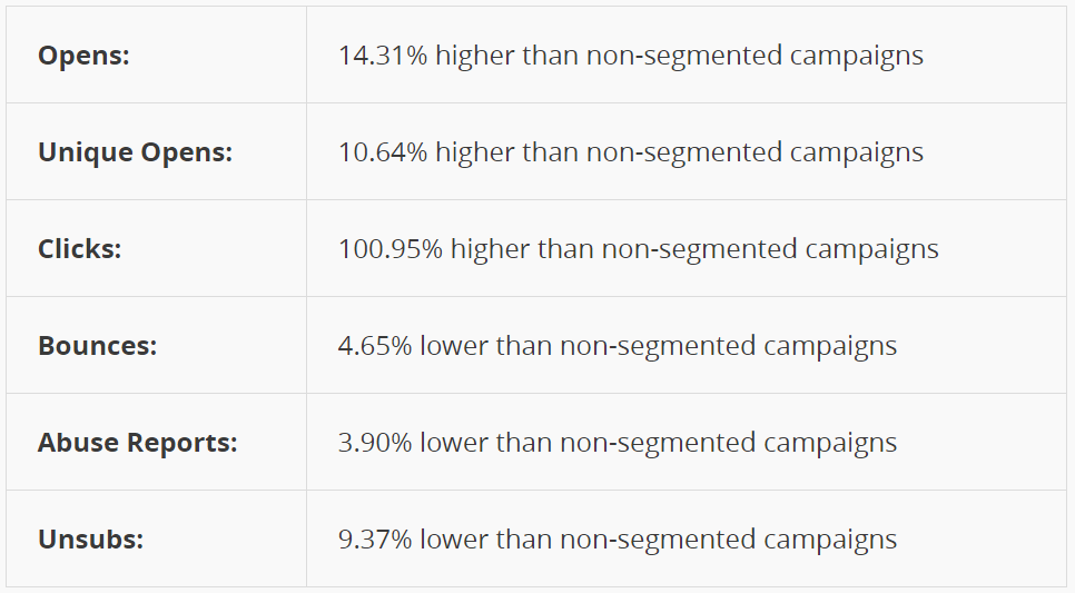 segmented-email-campaigns-versus-non-segmented-email-campaigns