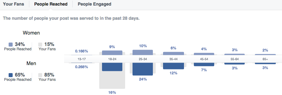 Facebook-insights-tell-you-everything-you-need-to-know-about-your-fans