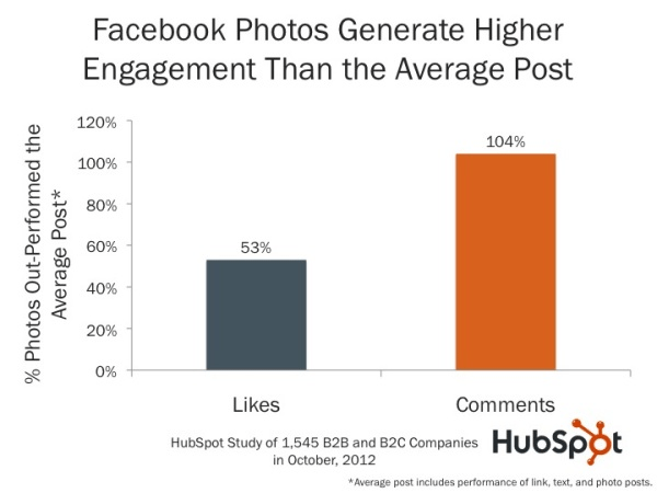 Facebook-photos-generate-more-engagement-and-comments