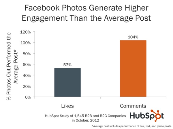 https://www.omnikick.com/wp-content/uploads/2017/03/Facebook-photos-receive-higher-engagement-than-average-text-posts.png