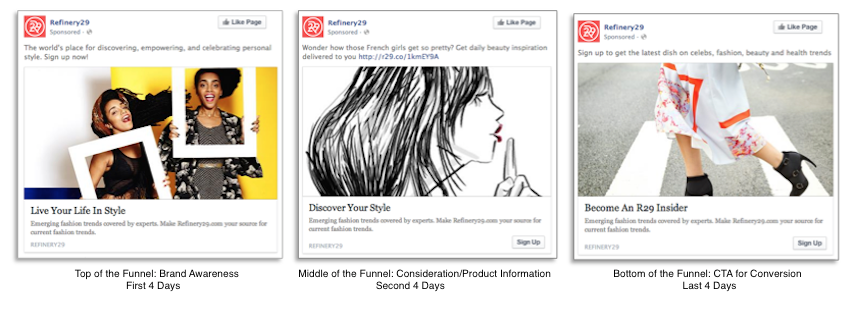 https://www.omnikick.com/wp-content/uploads/2017/03/Refinery29-Facebook-ads-sequencing.png