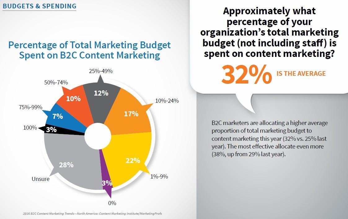 https://www.omnikick.com/wp-content/uploads/2017/03/b2c-average-content-marketing-spending.jpg