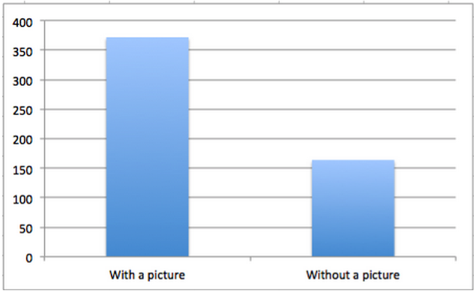 facebook-posts-with-images-receive-more-engagement