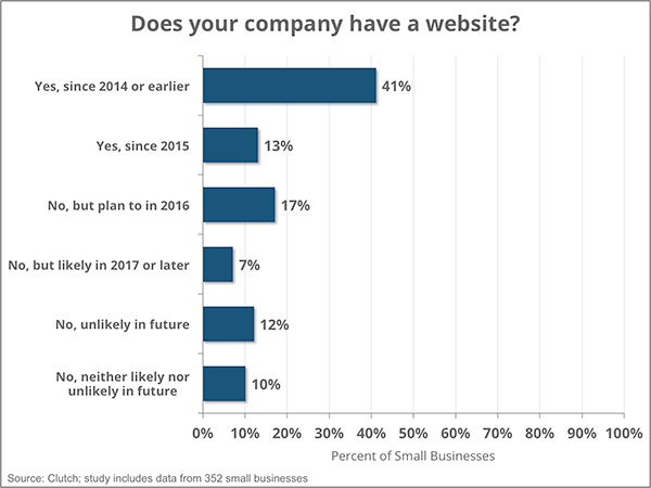 nearly-half-of-US-businesses-still-dont-have-a-website