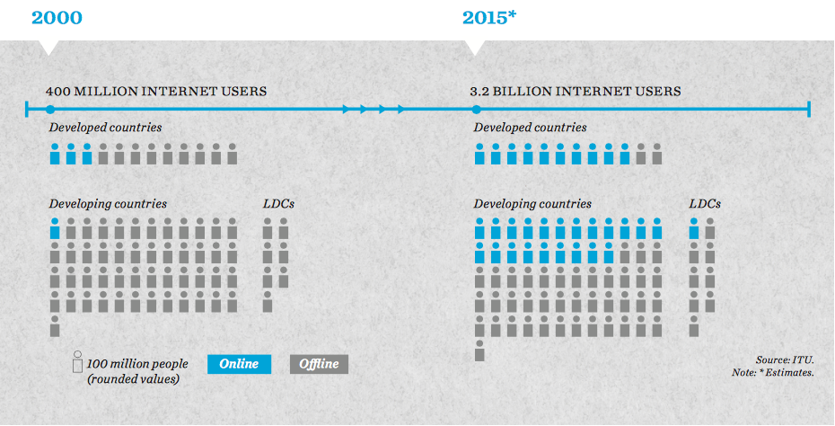 the-number-of-internet-users-in-2015