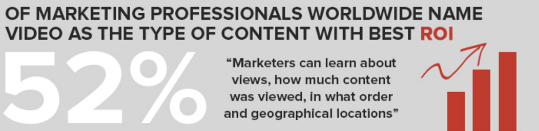 videos-the-content-type-with-the-best-roi