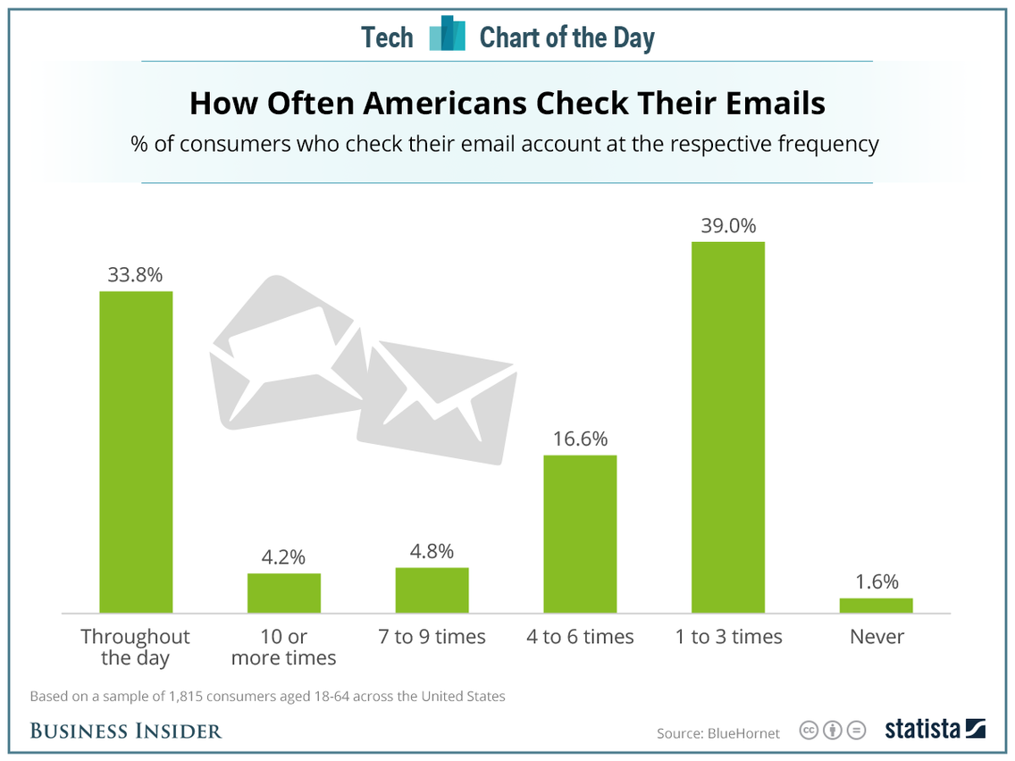 Thirty-three percent of Americans check their emails throughout the day