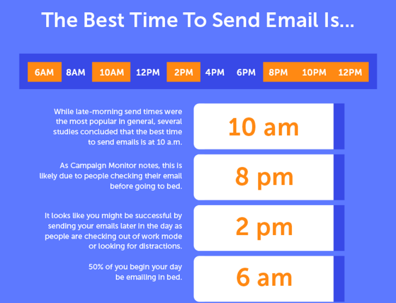 the best times to send emails