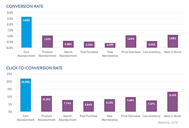 Cart abandonment emails have the highest click to conversion rate