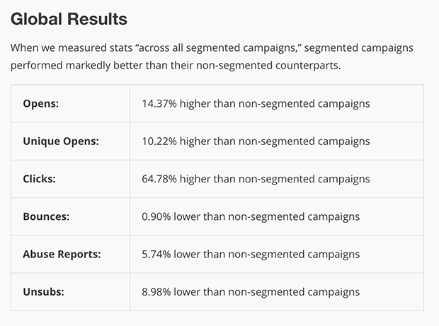 MailChimp data on benefits of email segmentation