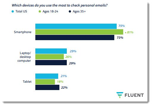 Most Americans use their smartphone to check email