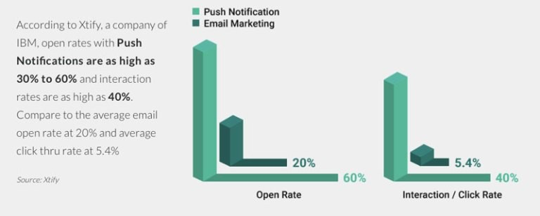 Push notification is better for selling