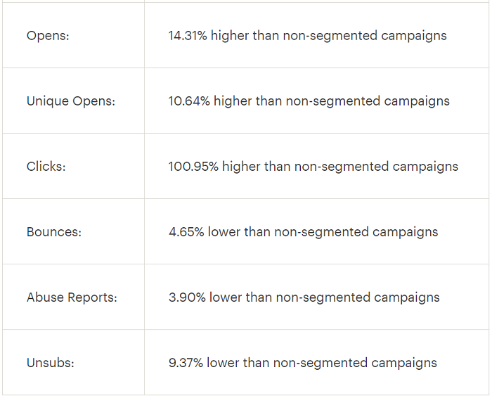Segmented email campaigns versus unsegmented email campaigns