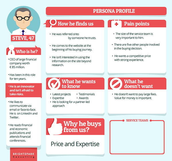 Create a buyer persona