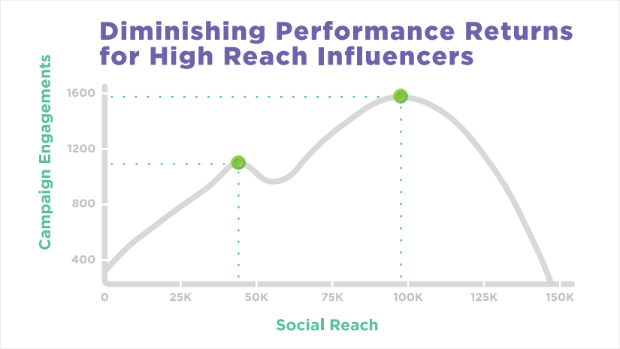Influencers diminishing performance returns