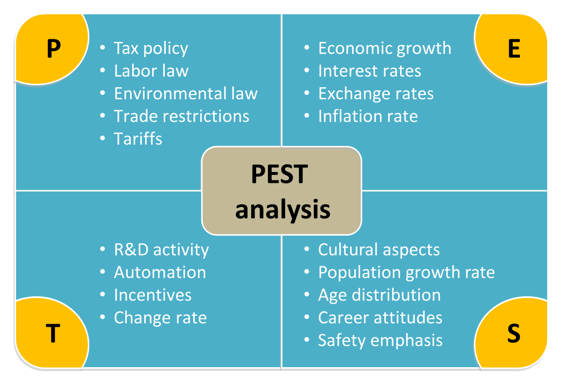 PEST analysis template