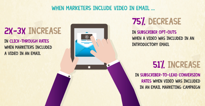 Using video can increase your click-through rate