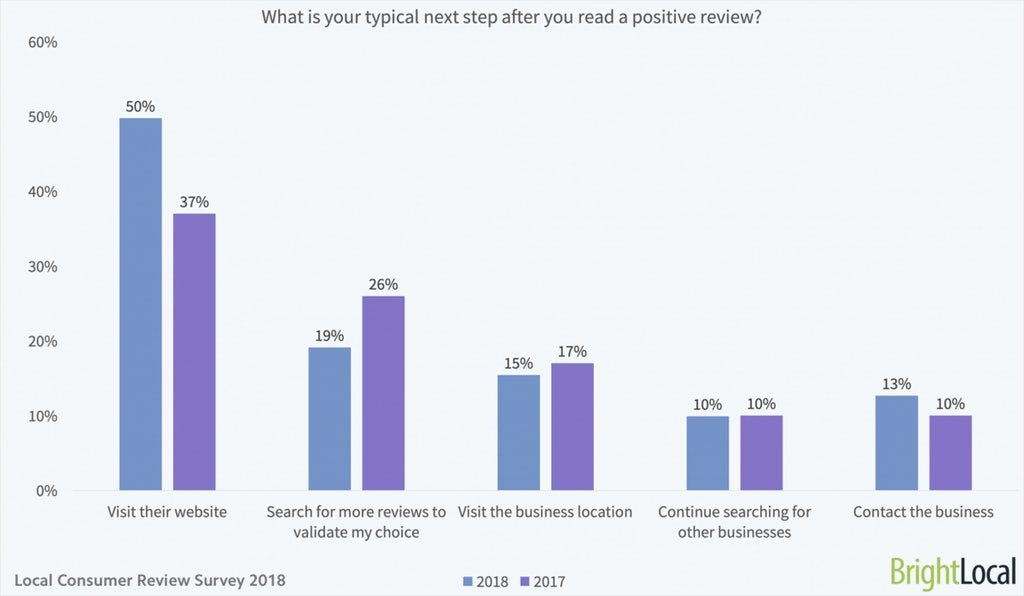 Local consumers love reading positive reviews