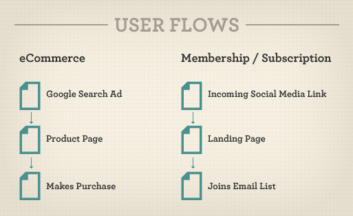 User flow for ecommerce and subscription websites