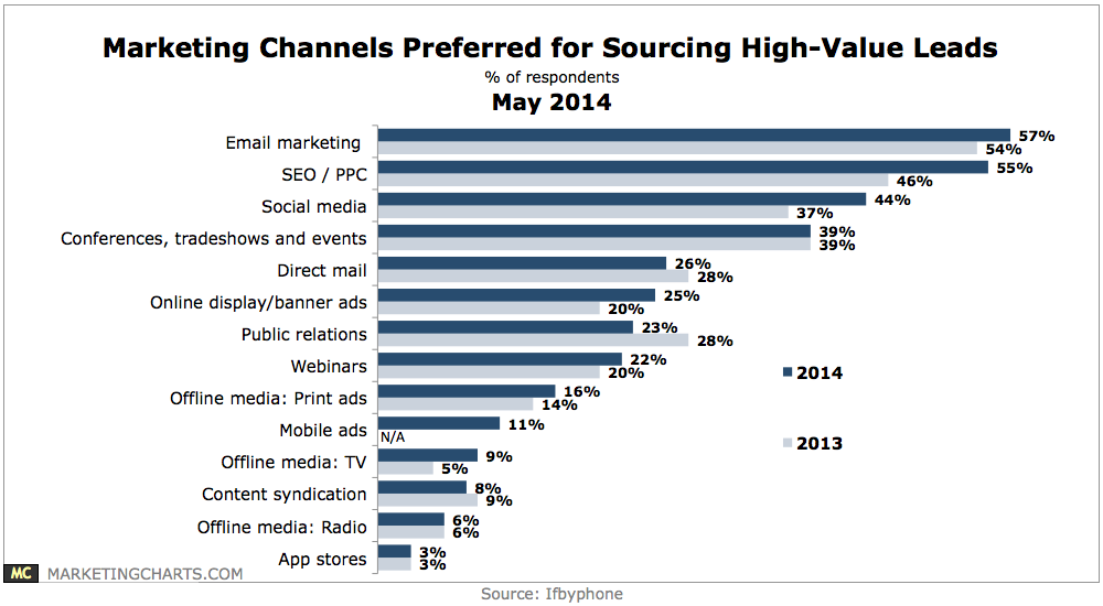 Email marketing drives high-value leads and clients