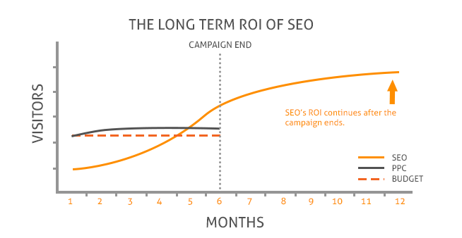 The long term Return on Investment of SEO is obvious.